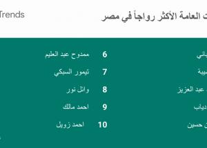 عمليات البحث الأكثر رواجا على محرك بحث Google خلال عام 2016  في مصر