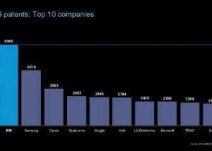 IBM سامسونج هي الأكثر تسجيلا لبراءات الإختراع في 2016،