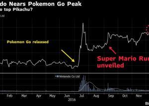 أسهم شركة Nintendo تصل لأعلى معدلاتها منذ 4 أشهر مع الإصدار الوشيك لتطبيق Super Mario Run
